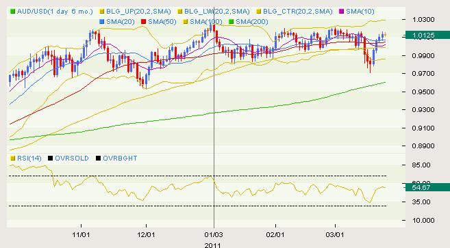 AUD/USD Classical 03.24