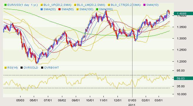 EUR/USD Classical 03.24