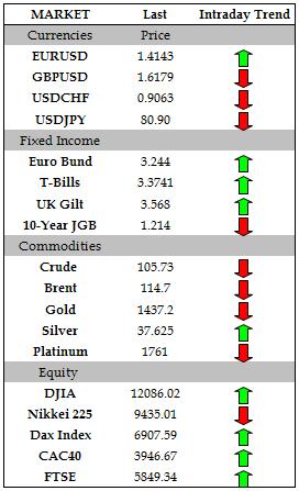 FX Headlines: Euro Gains Against Dollar, Yen Ahead of EU Summit