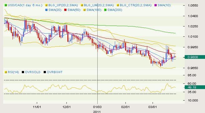 USD/CAD Classical 03.24