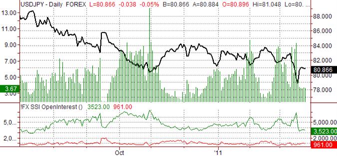 Japanese Yen Forecast Remains Bullish