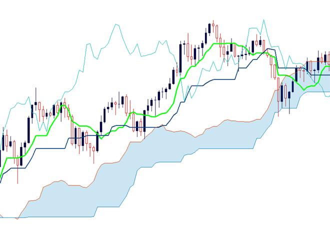 Trend Trading Ichimoku Clouds