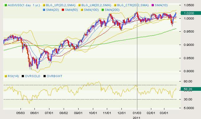AUD/USD Classical 03.25