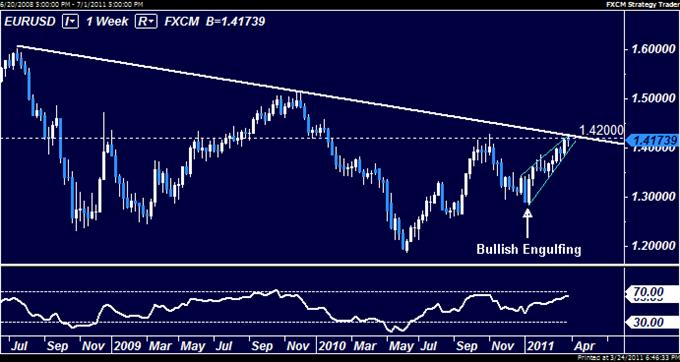 EURUSD: Bearish Bias Favored at 1.42