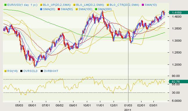 EUR/USD Classical 03.25
