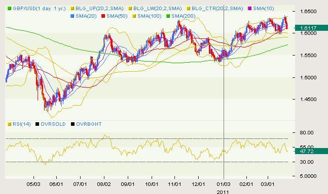GBP/USD Classical 03.25
