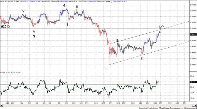 Swiss Franc 9200 a Level of Interest