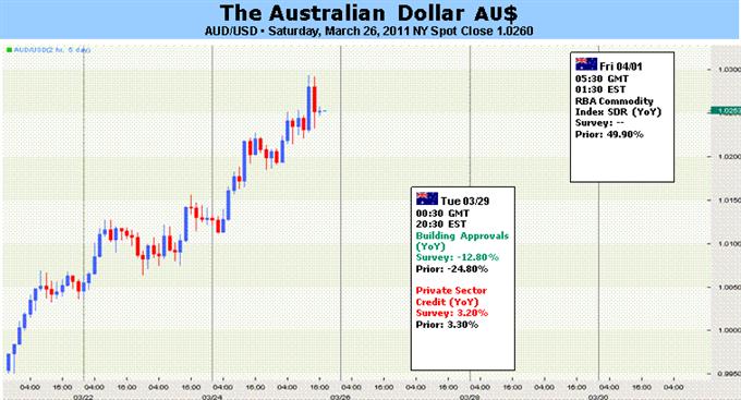 Australian Dollar to Decline Amid Broad-Based Risk Aversion