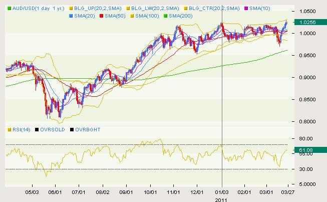 AUD/USD Classical 03.28