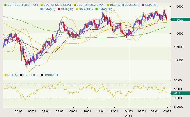 GBP/USD Classical 03.28