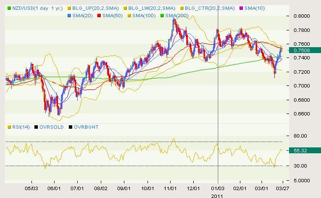 NZD/USD Classical 03.28