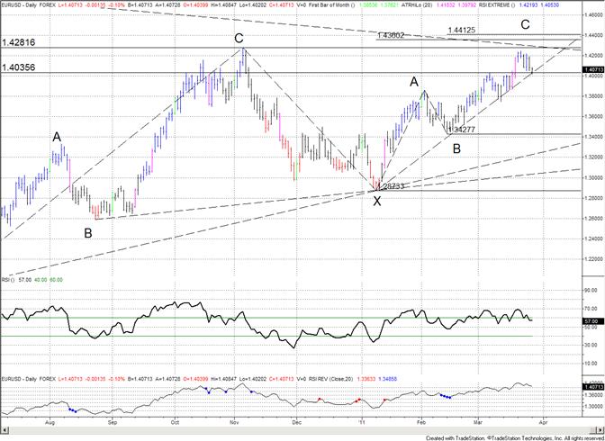 Euro at Trendline Support
