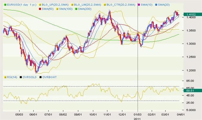EUR/USD Classical 03.29