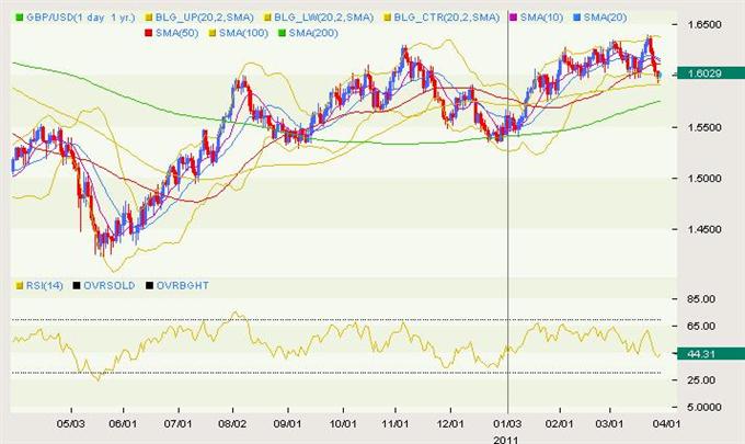GBP/USD Classical 03.29