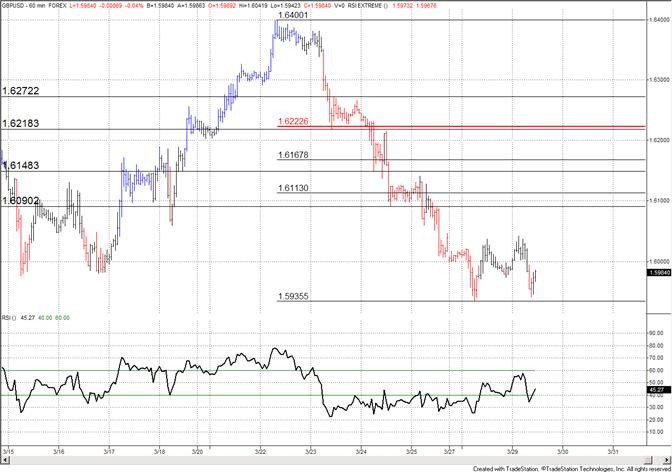 British Pound Trades Sideways Following Plunge