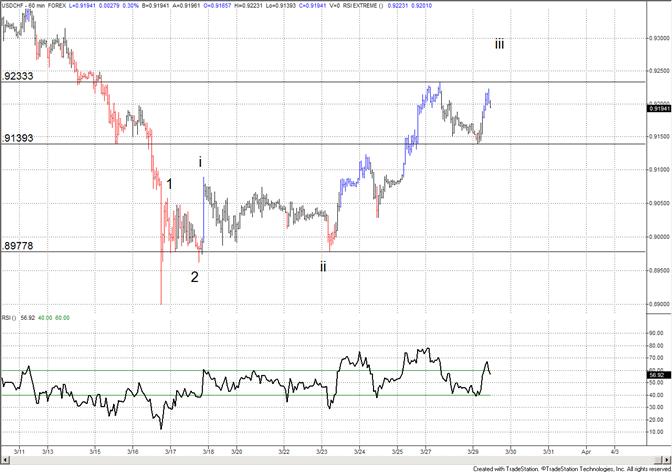 Swiss Franc Short Term Pattern Implications
