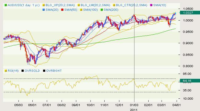 AUD/USD Classical 03.30