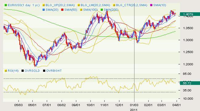 EUR/USD Classical 03.30