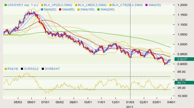 USD/CHF Classical 03.30