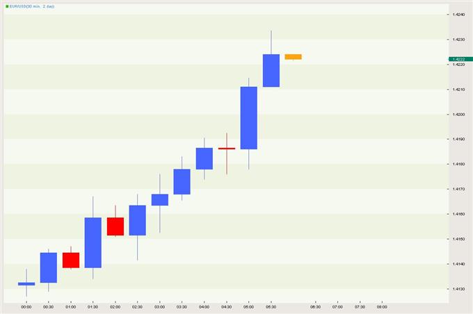 Euro-zone CPI Estimate Accelerates Unexpectedly; Euro Rallies Exposing 1.4280
