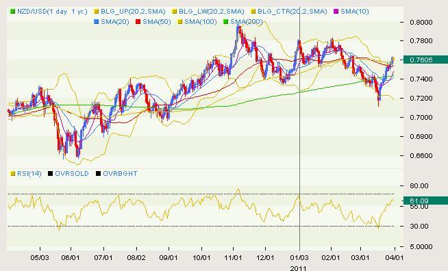NZD/USD Classical 03.31