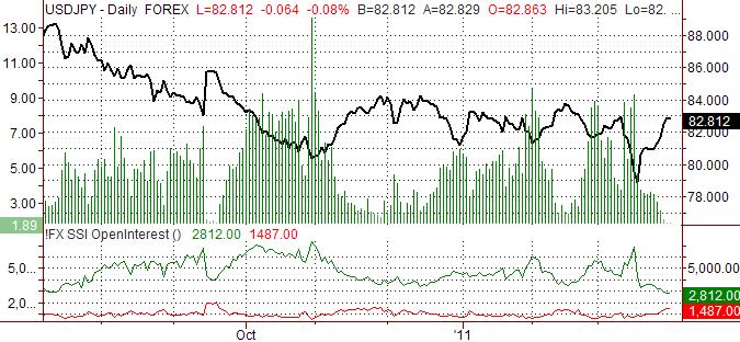 Japanese Yen Outlook Calls for Losses