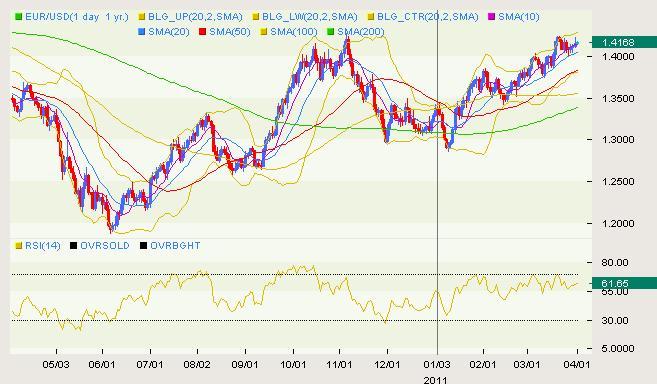 EUR/USD Classical 04.01