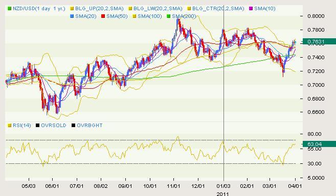 NZD/USD Classical 04.01