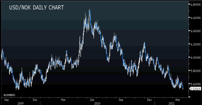 USD/NOK Reaches Critical Medium-Term Support; Look for Bullish Reversal