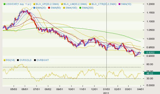 USD/CHF Classical 04.01