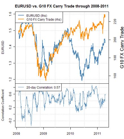Forex Pairs Correlation