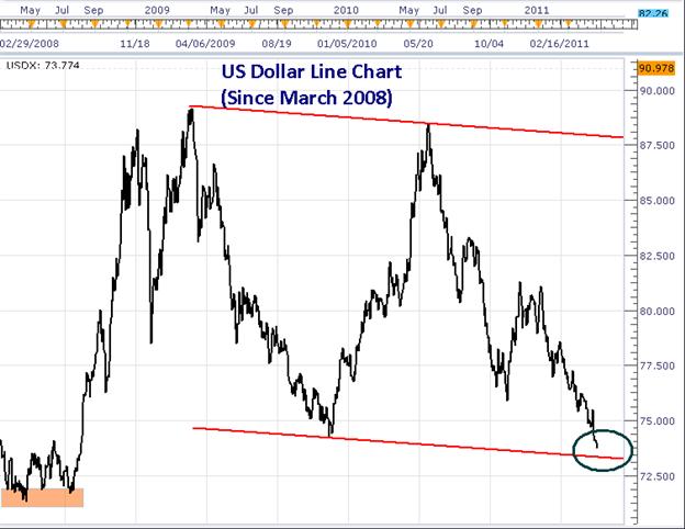 Dollar Doom?