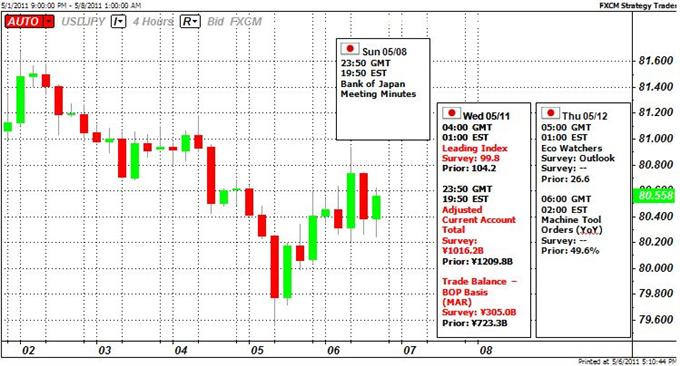 Yen Approaching Critical Levels- BoJ Warns