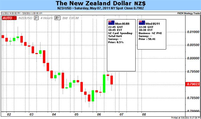 New Zealand Dollar Likely to Follow Stock Markets Lower