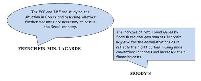 Daily Sound Bites: Lagarde: ECB/IMF Studying Greek Situation