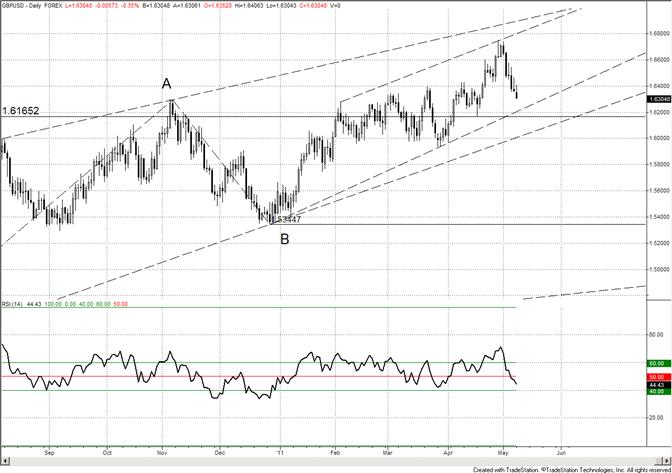 British Pound Trendline Support at 16200