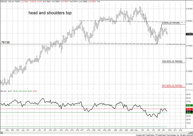 New Zealand Dollar Short Term Head and Shoulders Top