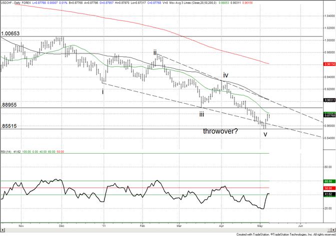 Swiss Franc 8900 a Level of Interest