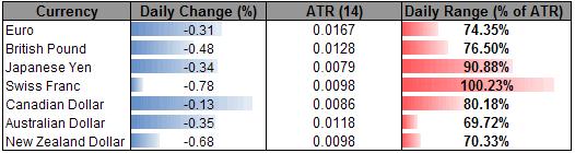 Dollar Strength Prevails- Swissie Slides on CPI