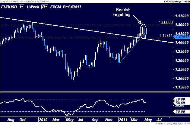 EURUSD: Bearish Trend Change on Tap?