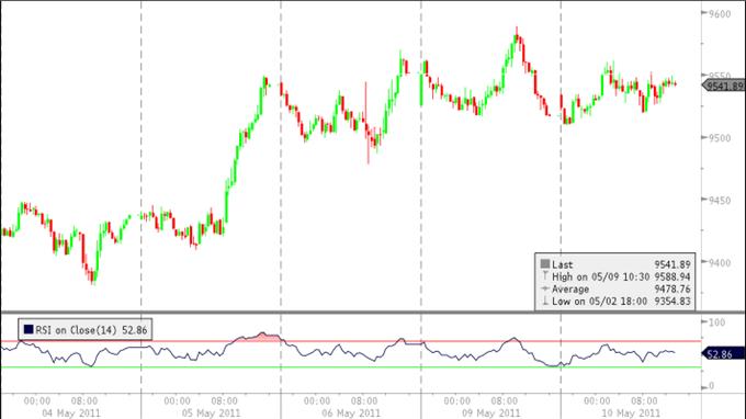 U.S. Dollar Index Pares Decline Ahead Of China Event Risks