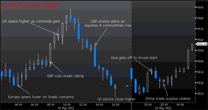 USD Graphic Rewind: Dollar Index Making its Case To Go Higher