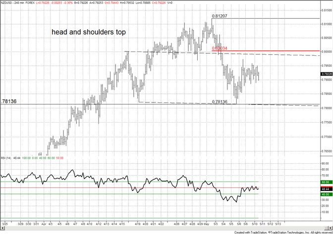 New Zealand Dollar Consolidates