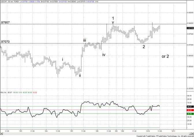 Swiss Franc Short Term Pattern is Clear