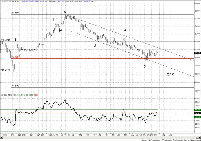 Japanese Yen Stabilizes