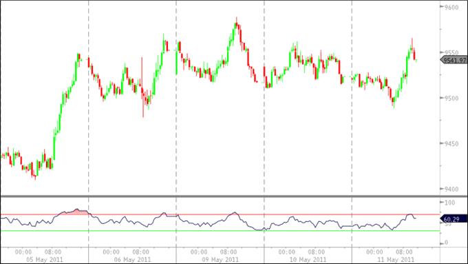 U.S. Dollar Benefits From Risk Aversion, Index Eyes 9800