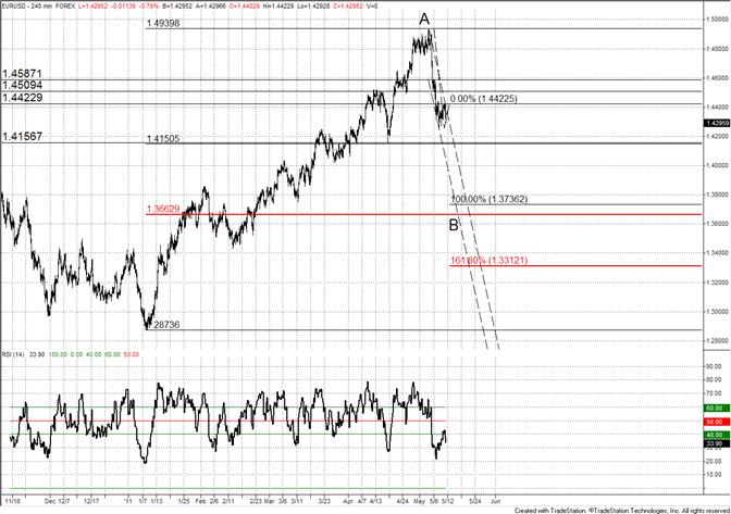 Euro May Plunge Below 14000 by Next Week