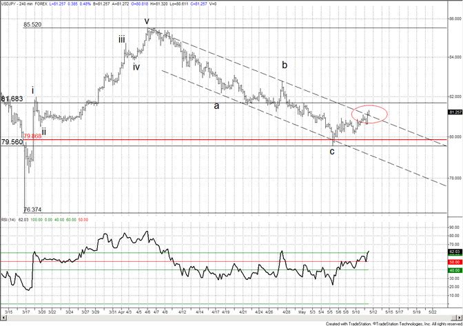 Japanese Yen Breaking Channel-8168 in Focus