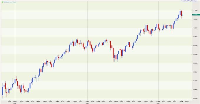 Australian Dollar - US Dollar Technical and Fundamental Forex Forecast for May