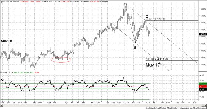 Gold Bearish Pattern on Track